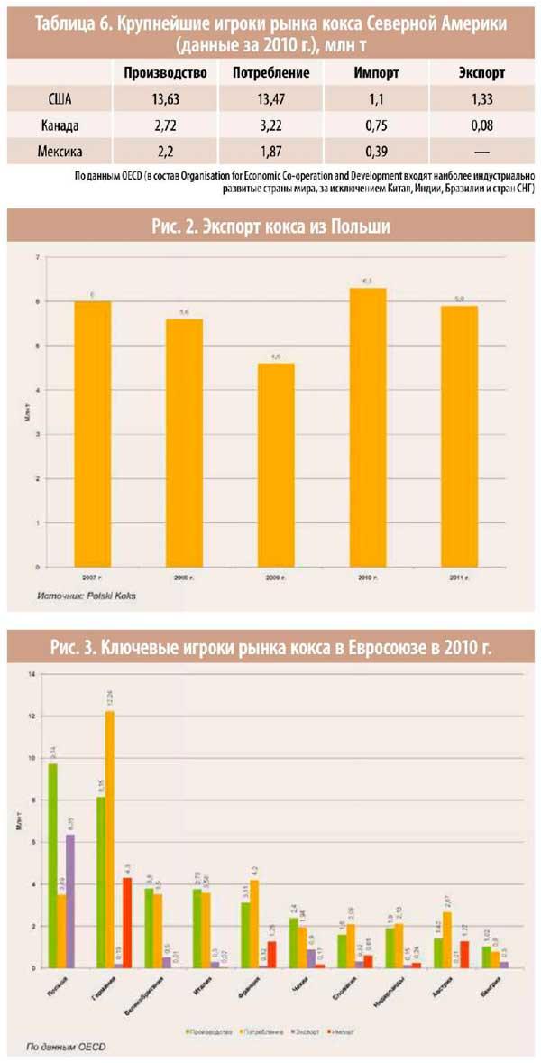 Поставки кокса на экспорт в индию отзывы где заработать в интернете