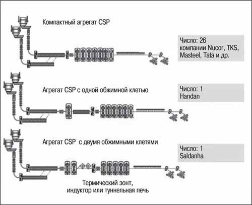 Внедренные варианты концепции агрегатов CSP
