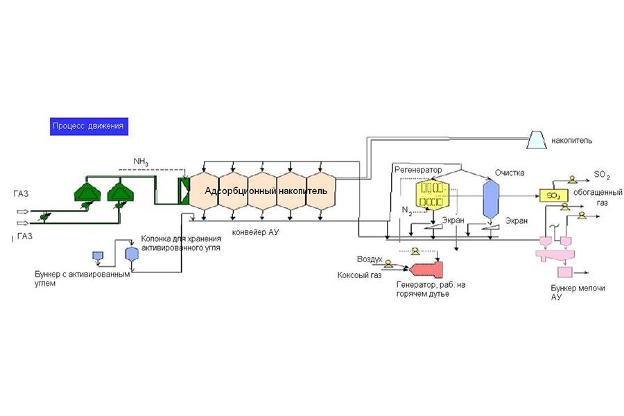 Аналитический обзор - Технологии BREF