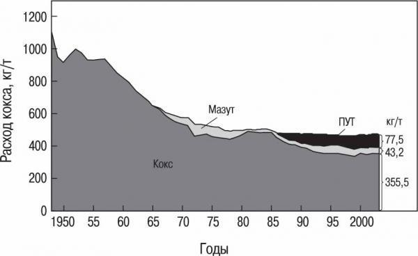 Динамика потребления энергоносителей при производстве чугуна в доменных печах Европы