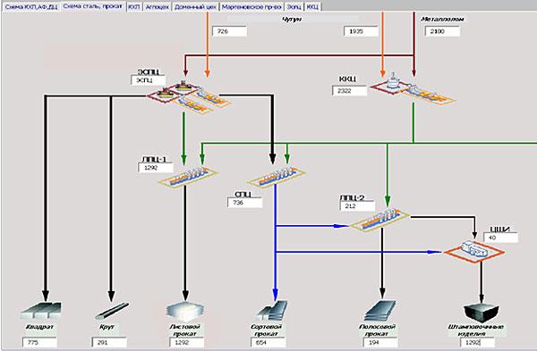 «Информационные технологии в металлургии» для ломопереработчиков
