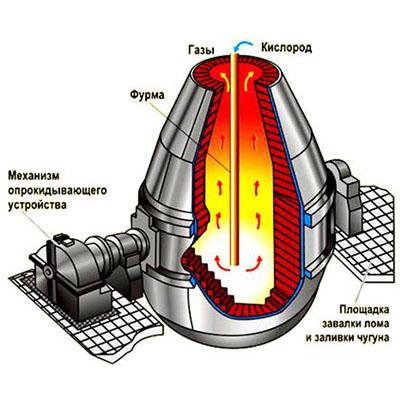 Кислородно-конвертерный процесс