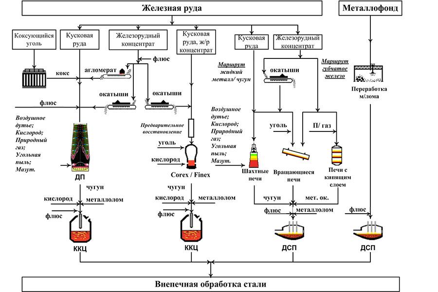 Разработка стратегии сырьевой безопасности мини металлургических заводов