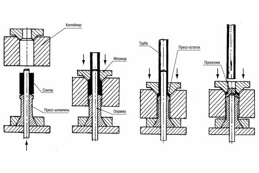 Развитие технологиии и оборужования для производства стальных бесшовных труб большого диаметра методом прессования