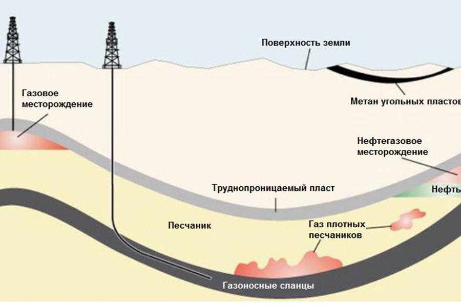 Виды добываемого природного газа