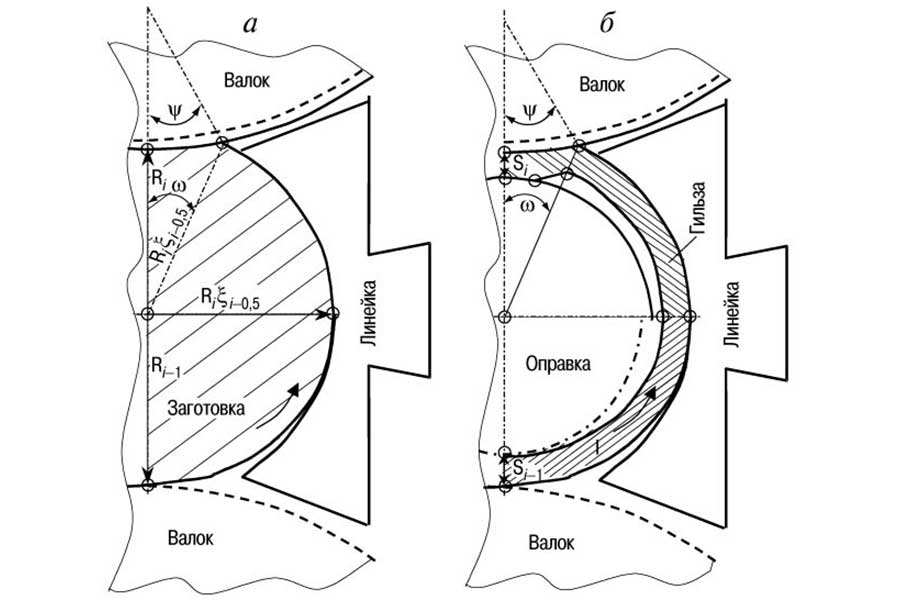 Сравнение косовалковых станов различного конструктивного использования при прошивке непрерывнолитых заготовок