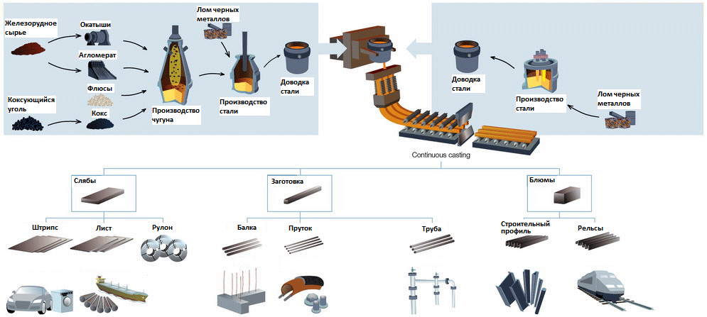 Тенденции развития современной металлургии и новые процессы получения железа