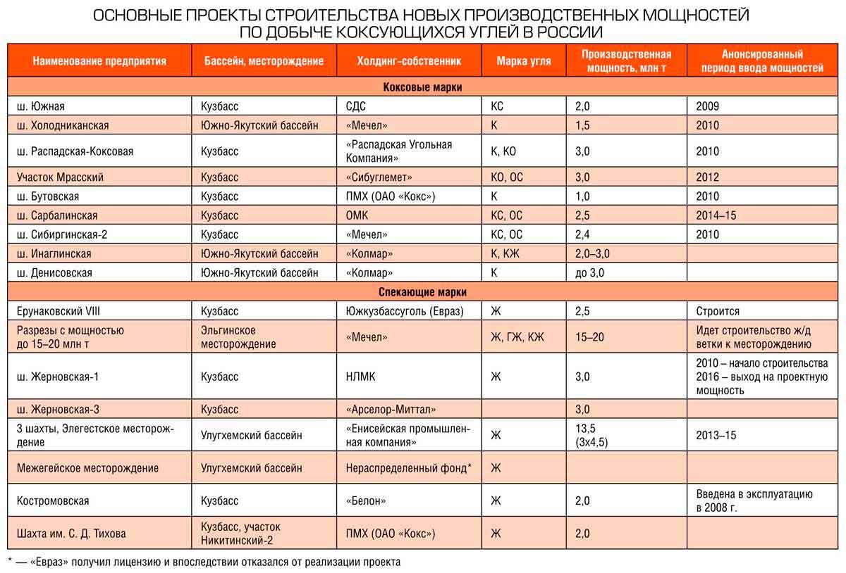 Тенденции российского рынка коксующихся углей