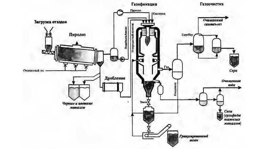 Высокотемпературное разложение ТБО