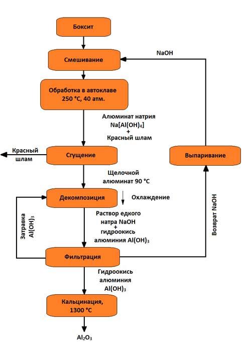 Схема получения глинозема по способу Байера