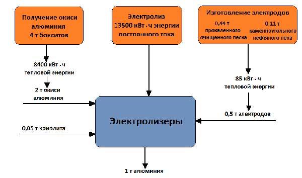 Баланс сырья и энергии при получении 1 т алюминия