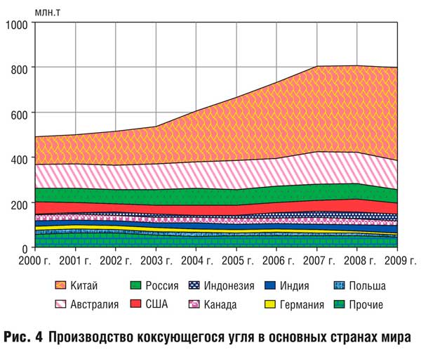 Анализ развития угольной промышленности в основных странах мира в период с 2000 по 2009 гг. и перспективы дальнейшего развития