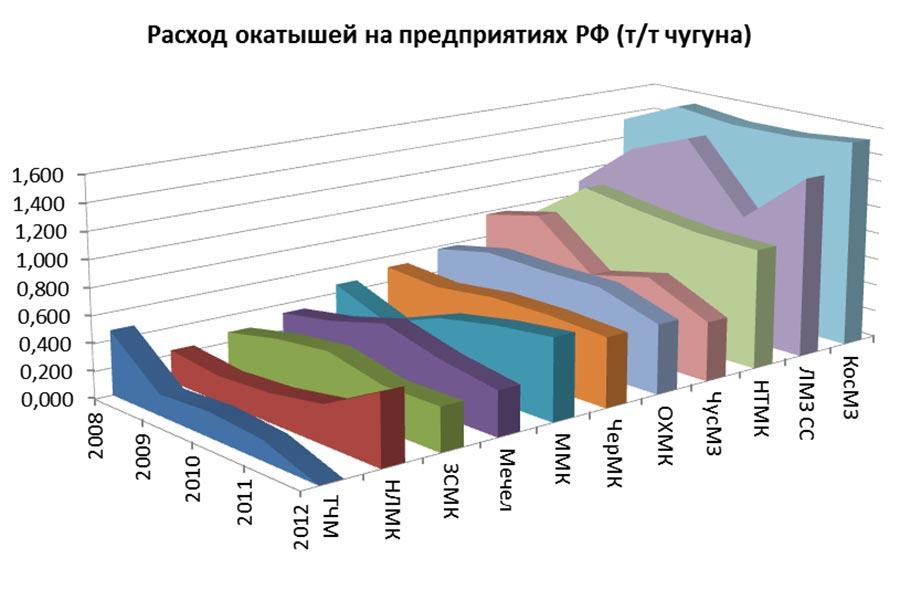 Аналитический обзор: «Производственные мощности и  особенности использования различных видов железорудных окатышей, производимых в РФ»