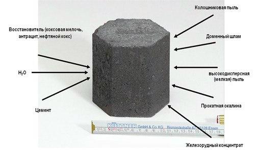 Технология OXY Cup для экологически чистого производства черных металлов