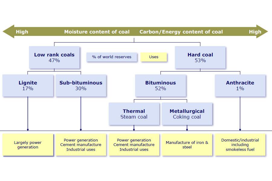 Требования к углям для использования в качестве пылеугольного топлива (ПУТ)